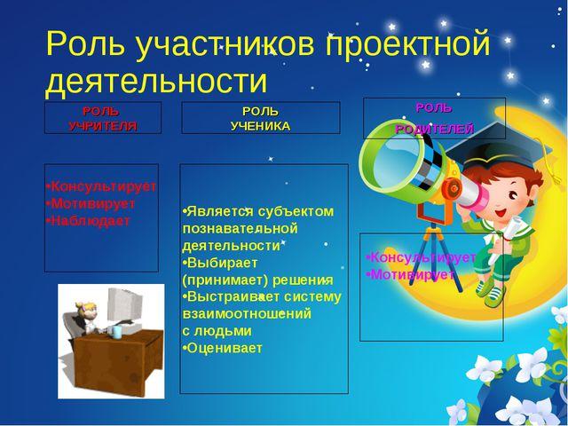 Роль участников проектной деятельности РОЛЬ РОДИТЕЛЕЙ Консультирует Мотивируе...