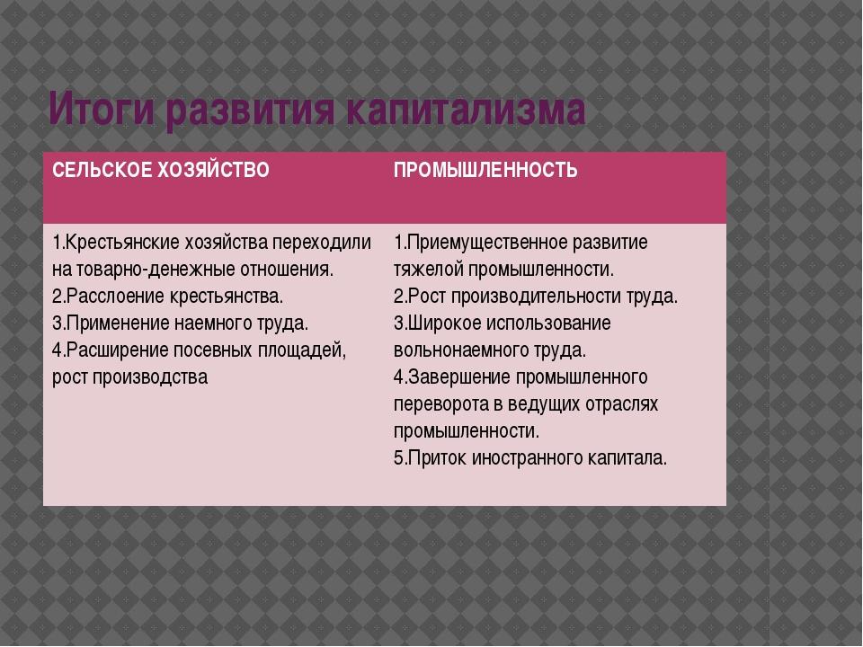 Итоги развития капитализма СЕЛЬСКОЕ ХОЗЯЙСТВО ПРОМЫШЛЕННОСТЬ 1.Крестьянские х...