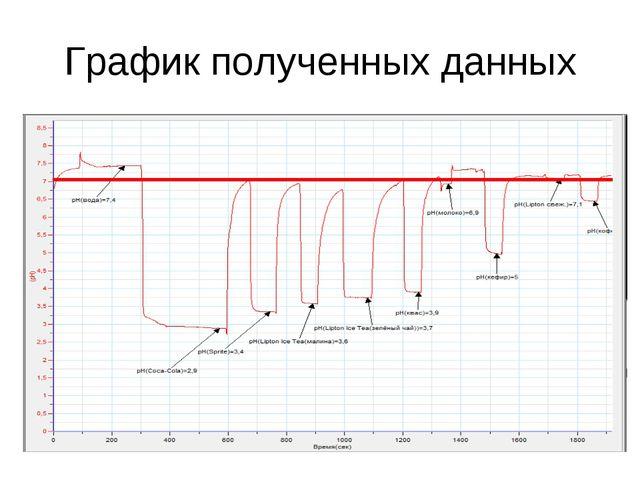 График полученных данных