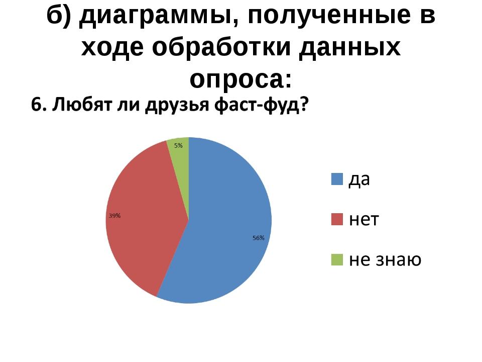 б) диаграммы, полученные в ходе обработки данных опроса: