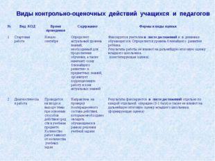 Виды контрольно-оценочных действий учащихся и педагогов №Вид КОДВремя прове