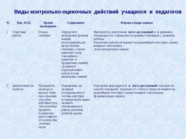 Виды контрольно-оценочных действий учащихся и педагогов №Вид КОДВремя прове...