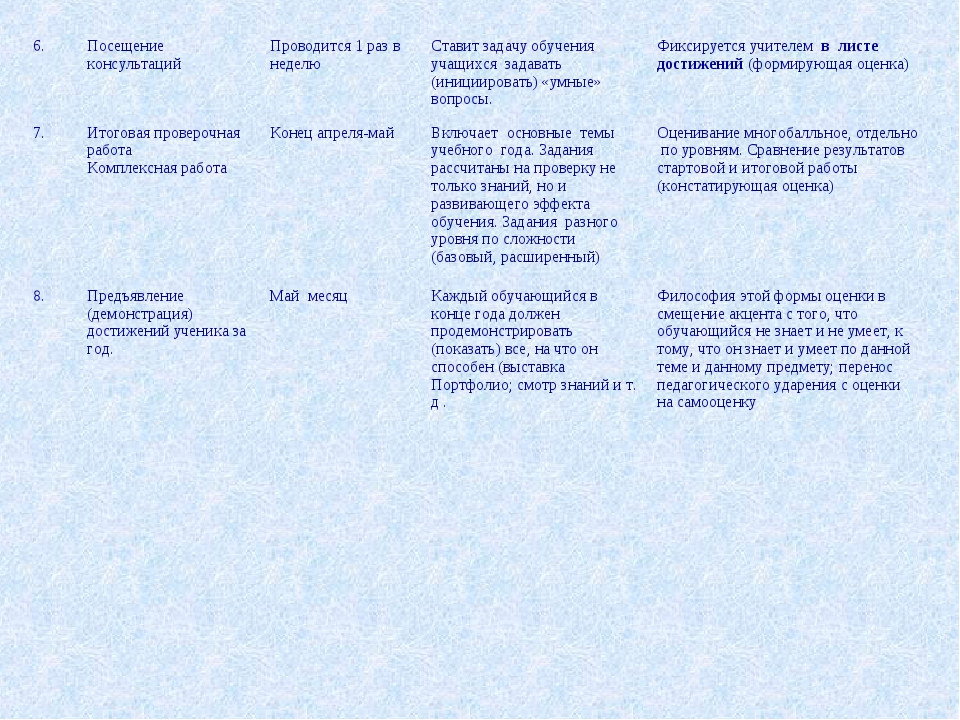 6.Посещение консультаций Проводится 1 раз в неделюСтавит задачу обучения у...