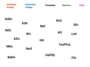 H2SO4 NaCL KOH AlCl3 SO2 HNO3 Ca(OH)2 Na2O BaSO4 CO2 Основные оксиды Кислотны
