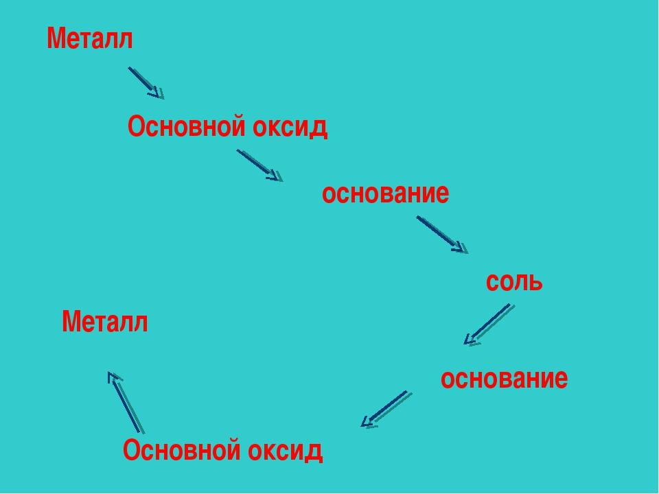 Металл Основной оксид основание соль основание Основной оксид Металл