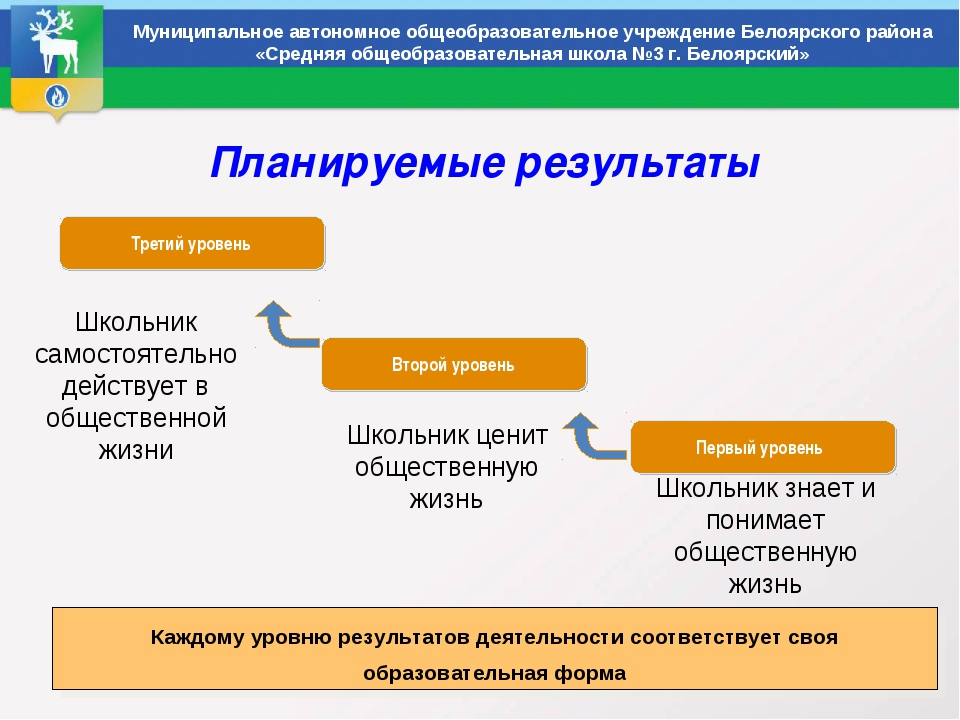Планируемые результаты Муниципальное автономное общеобразовательное учрежден...