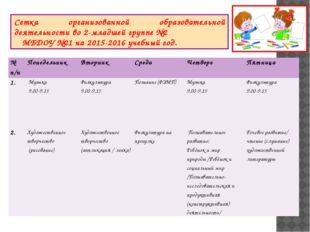 Сетка организованной образовательной деятельности во 2-младшей группе №2 МБДО