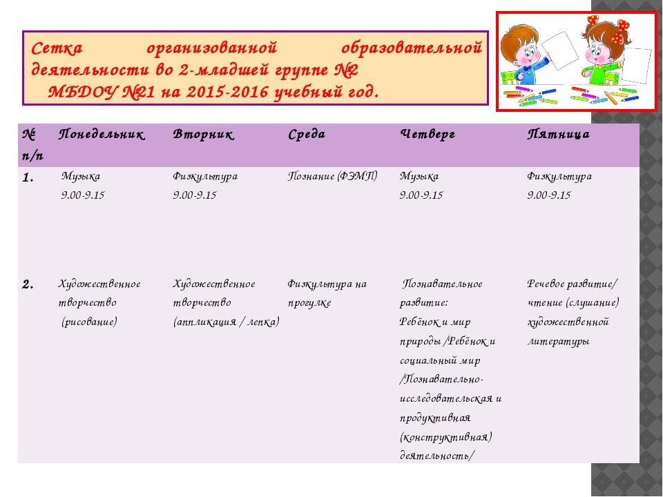 Сетка организованной образовательной деятельности во 2-младшей группе №2 МБДО...