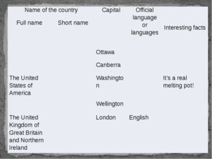 Name of the country Capital Official language or languages Interesting facts