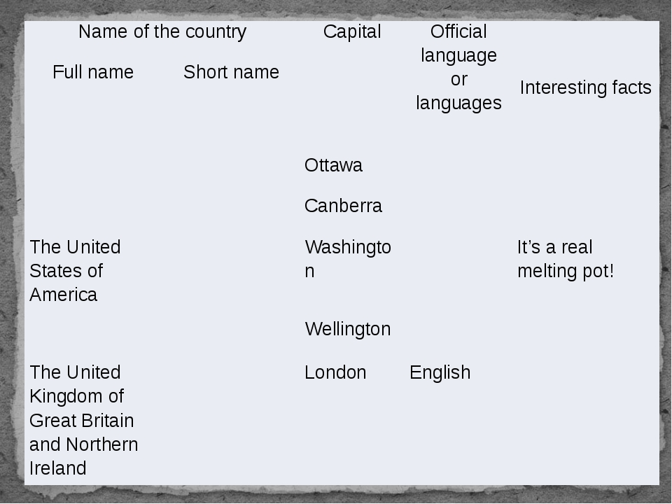 Name of the country Capital Official language or languages Interesting facts...