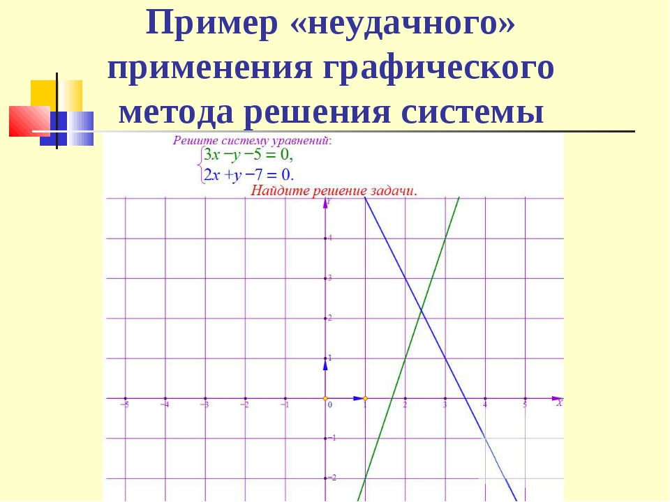 Пример «неудачного» применения графического метода решения системы