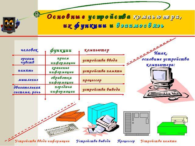 Основные устройства компьютера, их функции и взаимосвязь человек компьютер фу...