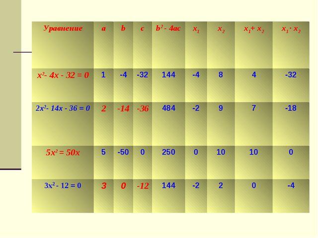 Уравнениеabcb2 - 4acx1x2x1+ x2x1 · x2 x2- 4x - 32 = 01-4-32144-4...