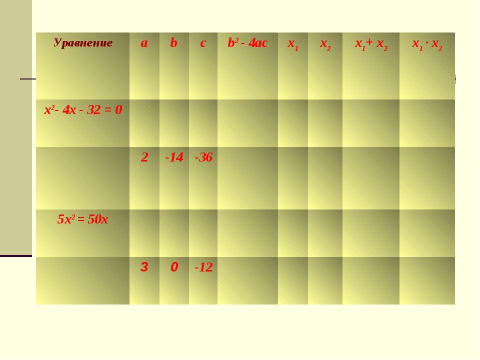 Уравнениеabcb2 - 4acx1x2x1+ x2x1 · x2 x2- 4x - 32 = 0 2-14...