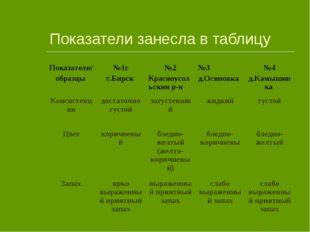 Показатели занесла в таблицу Показатели/ образцы №1г г.Бирск №2 Красноусоль