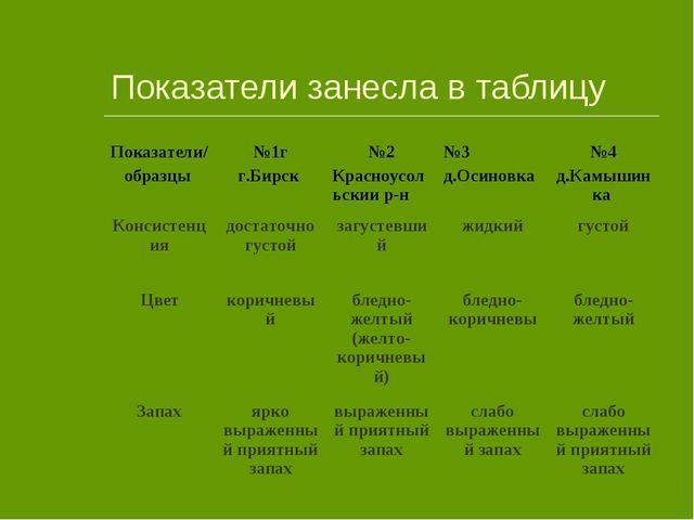 Показатели занесла в таблицу Показатели/ образцы №1г г.Бирск №2 Красноусоль...