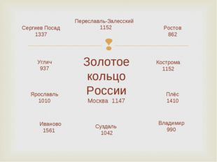 Золотое кольцо России Москва 1147 Сергиев Посад 1337 Переславль-Залесский 115