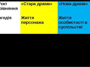 Об'єктпорівняння «Стара драма» «Нова драма» Трагедія Життя персонажа Життя ос