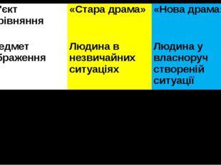 Об'єктпорівняння «Стара драма» «Нова драма» Предмет зображення Людина в незви