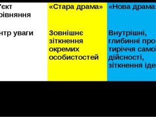Об'єктпорівняння «Стара драма» «Нова драма» Центр уваги Зовнішнє зіткнення ок