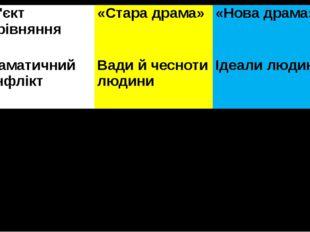 Об'єктпорівняння «Стара драма» «Нова драма» Драматичний конфлікт Вади й чесно