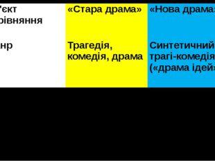 Об'єктпорівняння «Стара драма» «Нова драма» Жанр Трагедія, комедія, драма Син