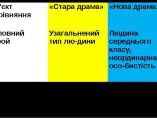 Об'єктпорівняння «Стара драма» «Нова драма» Головний герой Узагальнений тип л