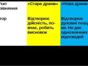 Об'єктпорівняння «Стара драма» «Нова драма» Автор Відтворює дійсність, повча
