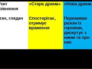 Об'єктпорівняння «Стара драма» «Нова драма» Читач, глядач Спостерігає, отриму