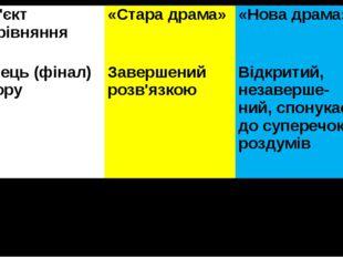 Об'єктпорівняння «Стара драма» «Нова драма» Кінець (фінал) твору Завершений р