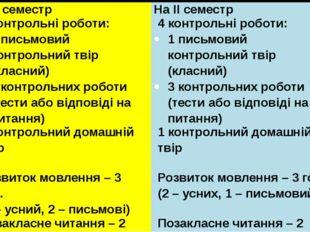 НаІсеместр На ІІ семестр 4контрольніроботи: 1письмовийконтрольнийтвір(класний