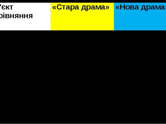 Об'єктпорівняння «Стара драма» «Нова драма»