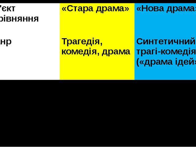 Об'єктпорівняння «Стара драма» «Нова драма» Жанр Трагедія, комедія, драма Син...