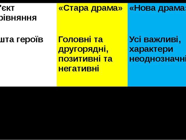 Об'єктпорівняння «Стара драма» «Нова драма» Решта героїв Головні та другорядн...
