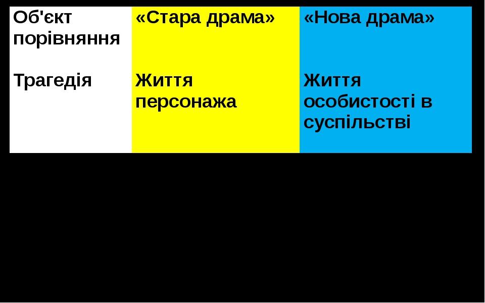 Об'єктпорівняння «Стара драма» «Нова драма» Трагедія Життя персонажа Життя ос...