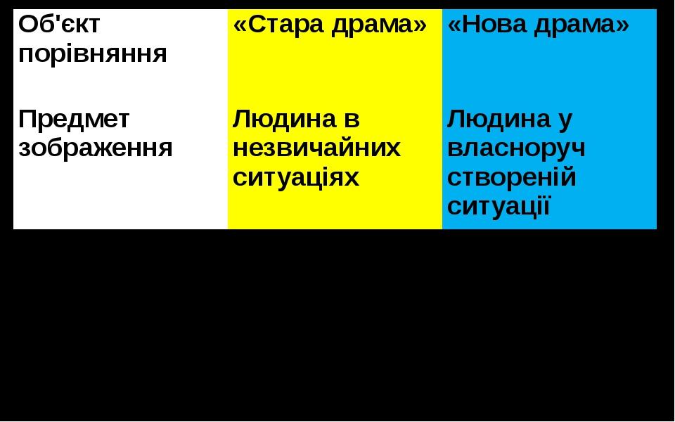 Об'єктпорівняння «Стара драма» «Нова драма» Предмет зображення Людина в незви...