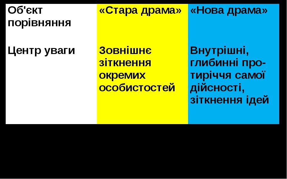 Об'єктпорівняння «Стара драма» «Нова драма» Центр уваги Зовнішнє зіткнення ок...