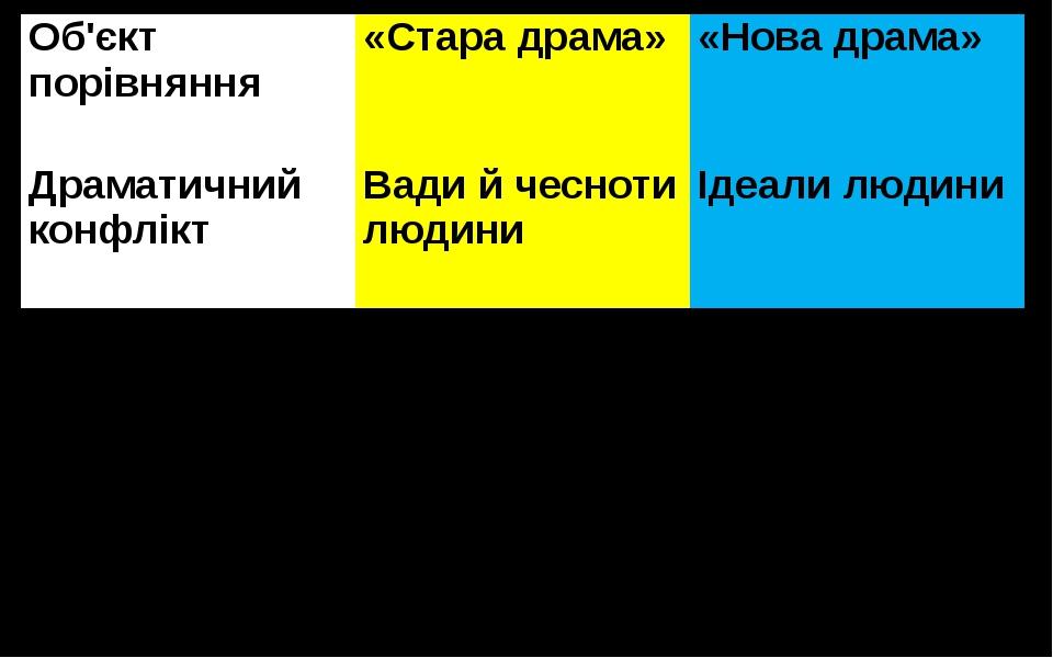 Об'єктпорівняння «Стара драма» «Нова драма» Драматичний конфлікт Вади й чесно...