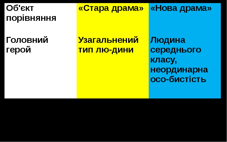 Об'єктпорівняння «Стара драма» «Нова драма» Головний герой Узагальнений тип л...