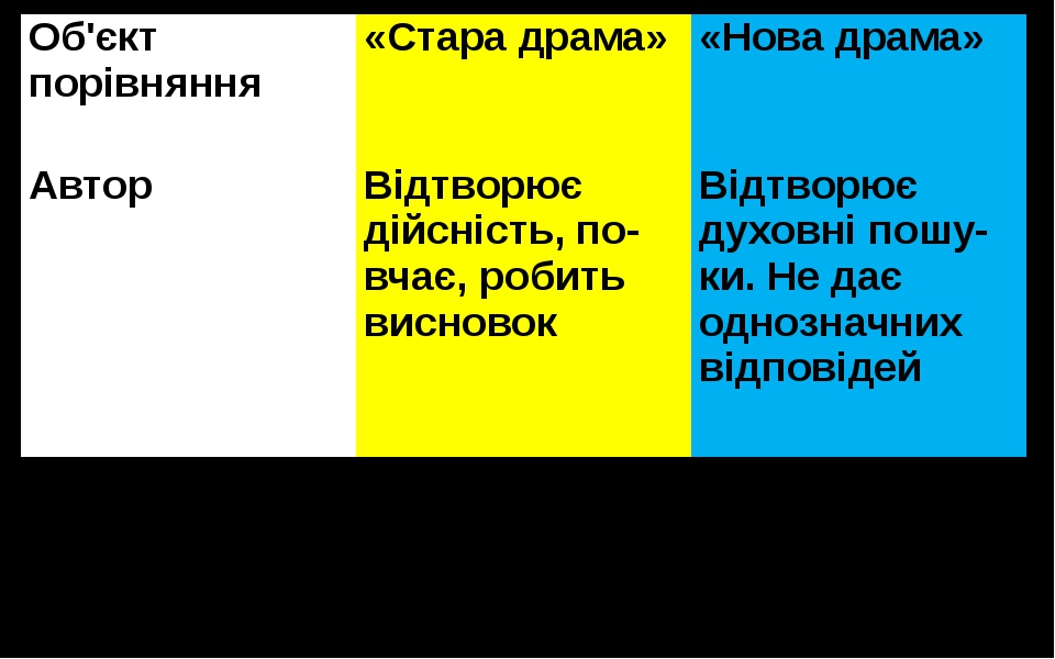 Об'єктпорівняння «Стара драма» «Нова драма» Автор Відтворює дійсність, повча...