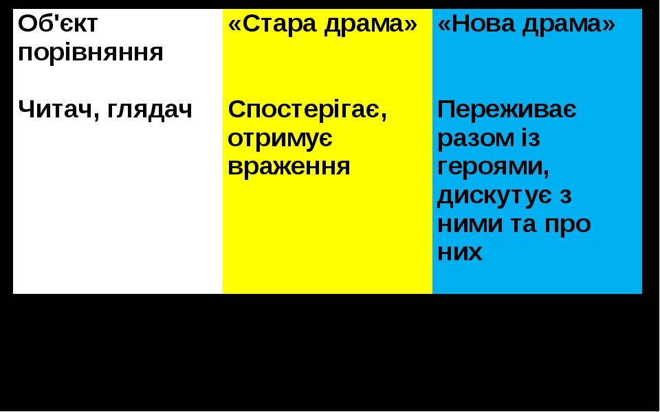 Об'єктпорівняння «Стара драма» «Нова драма» Читач, глядач Спостерігає, отриму...