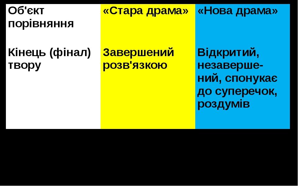 Об'єктпорівняння «Стара драма» «Нова драма» Кінець (фінал) твору Завершений р...
