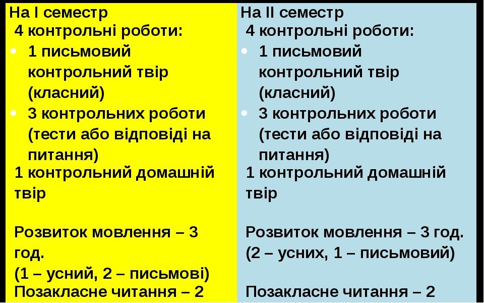 НаІсеместр На ІІ семестр 4контрольніроботи: 1письмовийконтрольнийтвір(класний...