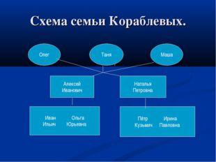 Схема семьи Кораблевых. Олег Таня Маша Алексей Иванович Наталья Петровна Иван