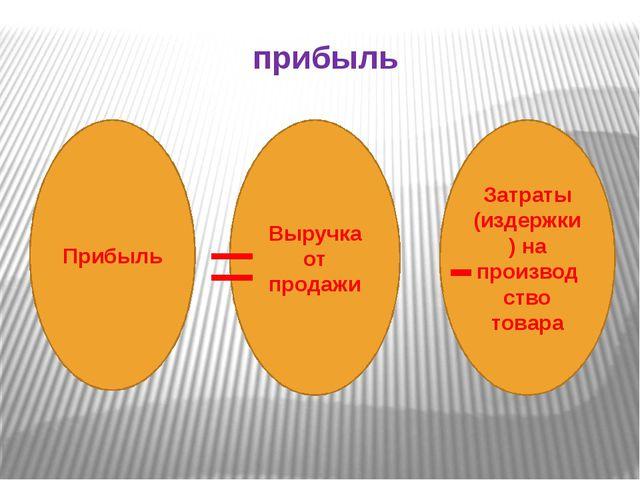 прибыль Прибыль Выручка от продажи Затраты (издержки) на производство товара...