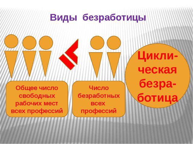Виды безработицы Число безработных всех профессий Общее число свободных рабоч...