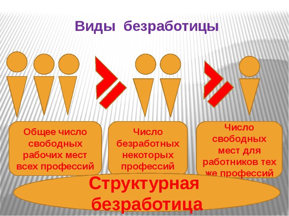 Виды безработицы Число безработных некоторых профессий Число свободных мест д...