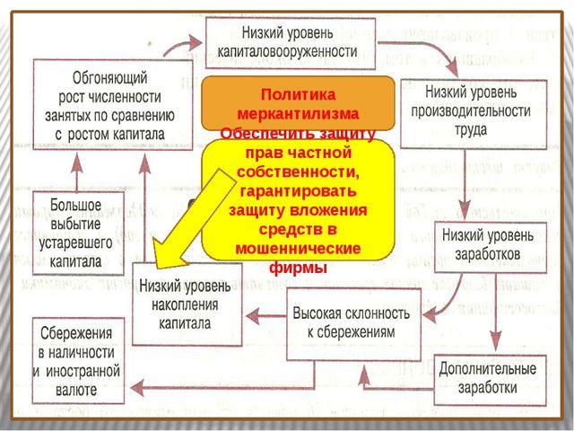 Политика меркантилизма Обеспечить защиту прав частной собственности, гаранти...