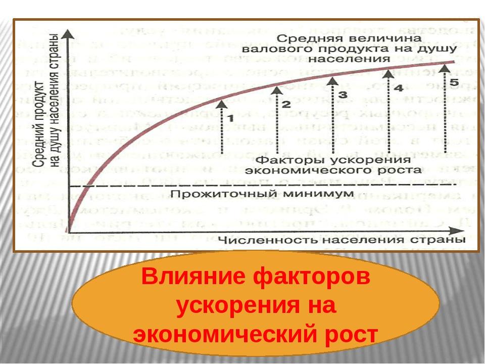 Влияние факторов ускорения на экономический рост