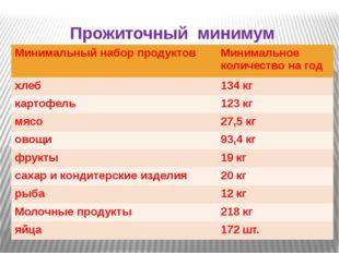 Прожиточный минимум Минимальный набор продуктов Минимальное количество на год